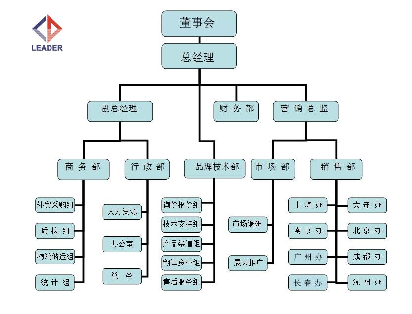 力迪组织架构.jpg
