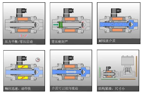同轴阀设计的6个特点.jpg